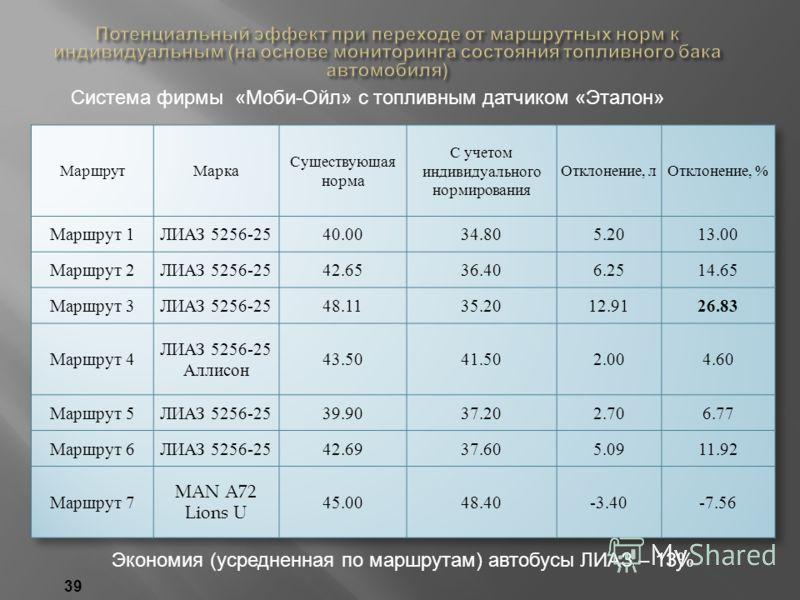 Экономия (усредненная по маршрутам) автобусы ЛИАЗ – 13% Система фирмы «Моби-Ойл» с топливным датчиком «Эталон» 39