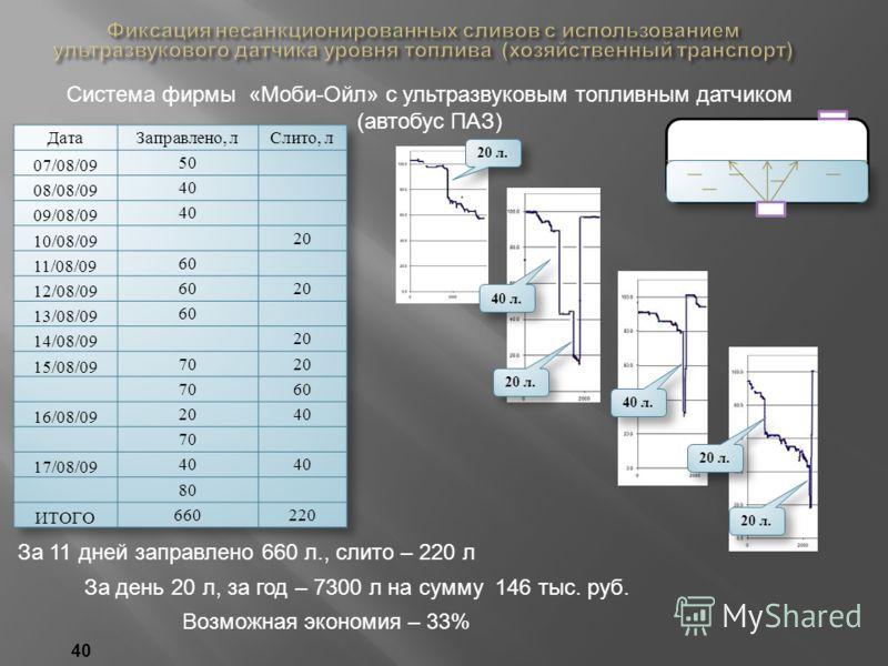 Возможная экономия – 33% Система фирмы «Моби-Ойл» с ультразвуковым топливным датчиком (автобус ПАЗ) За 11 дней заправлено 660 л., слито – 220 л За день 20 л, за год – 7300 л на сумму 146 тыс. руб. 20 л. 40 л. 20 л. 40