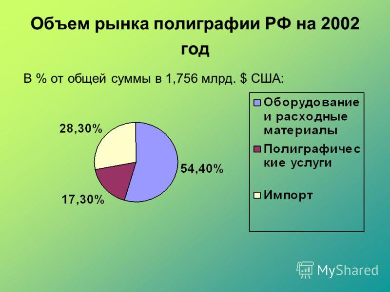 Объем рынка полиграфии РФ на 2002 год В % от общей суммы в 1,756 млрд. $ США: