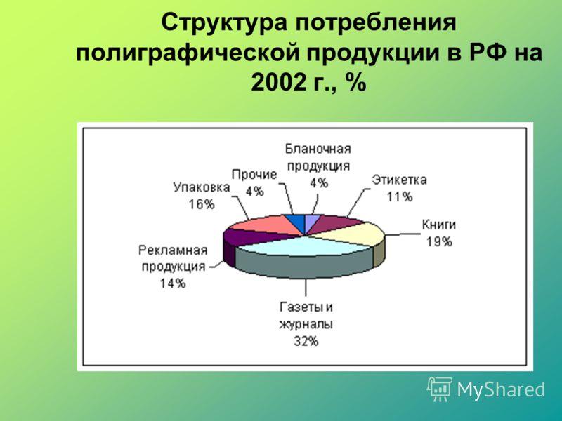 Структура потребления полиграфической продукции в РФ на 2002 г., %