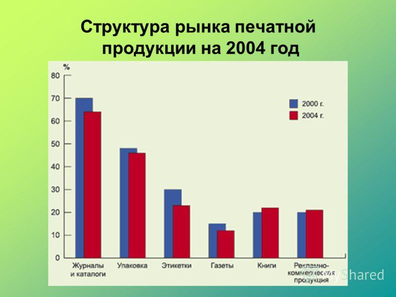 Структура рынка печатной продукции на 2004 год