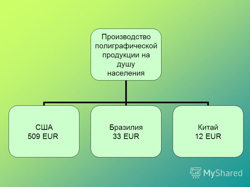 Производство полиграфической продукции на душу населения США 509 EUR Бразилия 33 EUR Китай 12 EUR