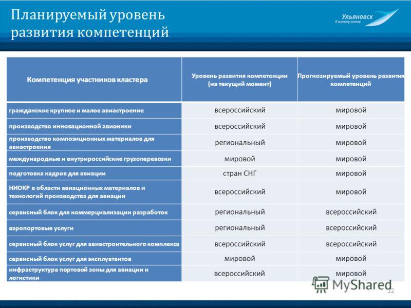 Планируемый уровень развития компетенций 12 Компетенция участников кластера Уровень развития компетенции (на текущий момент) Прогнозируемый уровень развития компетенций гражданское крупное и малое авиастроение всероссийскиймировой производство иннова