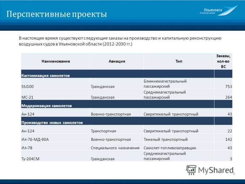 Перспективные проекты В настоящее время существуют следующие заказы на производство и капитальную реконструкцию воздушных судов в Ульяновской области (2012-2030 гг.) 6 НаименованиеАвиацияТип Заказы, кол-во ВС Кастомизация самолетов SSJ100Гражданская