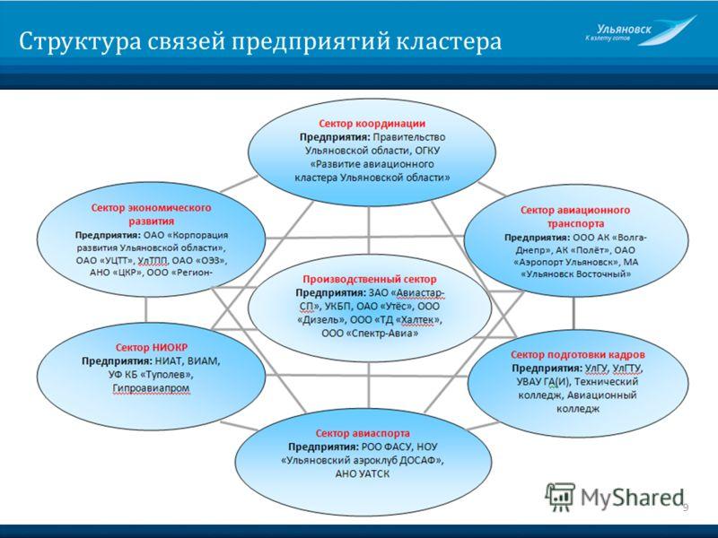 Структура связей предприятий кластера 9