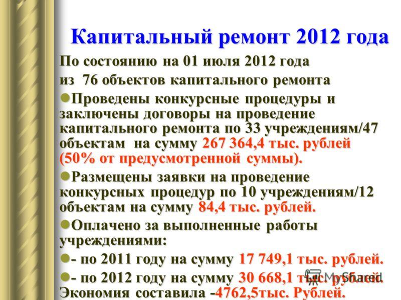 Капитальный ремонт 2012 года По состоянию на 01 июля 2012 года из 76 объектов капитального ремонта Проведены конкурсные процедуры и заключены договоры на проведение капитального ремонта по 33 учреждениям/47 объектам на сумму 267 364,4 тыс. рублей (50