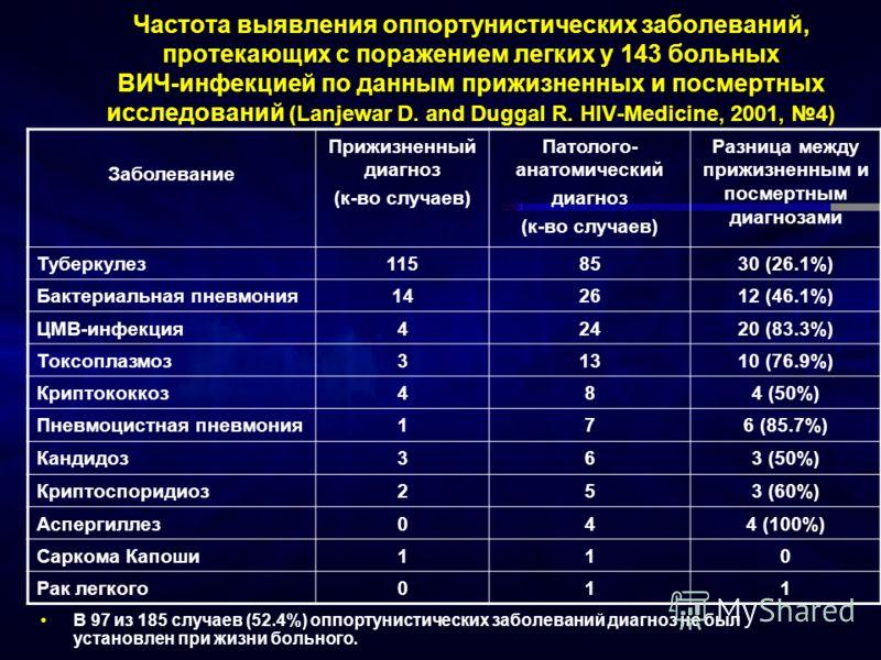 Частота выявления оппортунистических заболеваний, протекающих с поражением легких у 143 больных ВИЧ-инфекцией по данным прижизненных и посмертных исследований (Lanjewar D. and Duggal R. HIV-Medicine, 2001, 4) В 97 из 185 случаев (52.4%) оппортунистич
