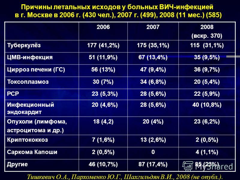 Причины летальных исходов у больных ВИЧ-инфекцией в г. Москве в 2006 г. (430 чел.), 2007 г. (499), 2008 (11 мес.) (585) 200620072008 (вскр. 370) Туберкулёз177 (41,2%)175 (35,1%)115 (31,1%) ЦМВ-инфекция51 (11,9%)67 (13,4%)35 (9,5%) Цирроз печени (ГС)5