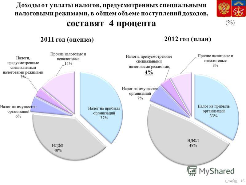 Доходы от уплаты налогов, предусмотренных специальными налоговыми режимами, в общем объеме поступлений доходов, составят 4 процента (%) 2011 год (оценка) 2012 год (план) СЛАЙД 16