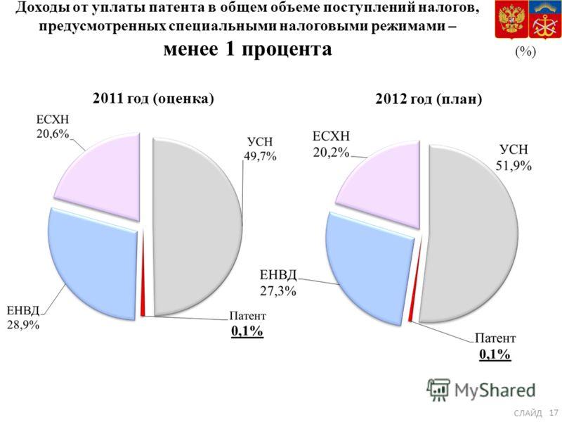 Доходы от уплаты патента в общем объеме поступлений налогов, предусмотренных специальными налоговыми режимами – менее 1 процента (%) 2011 год (оценка) 2012 год (план) СЛАЙД 17