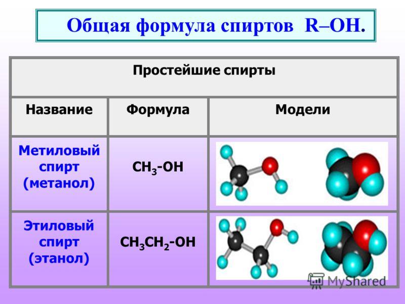 Общая формула спиртов R–OH. Простейшие спирты НазваниеФормулаМодели Метиловый спирт (метанол) CH 3 -OH Этиловый спирт (этанол) CH 3 CH 2 -OH