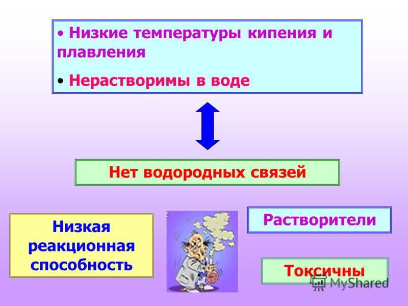 Низкие температуры кипения и плавления Нерастворимы в воде Нет водородных связей Низкая реакционная способность Растворители Токсичны