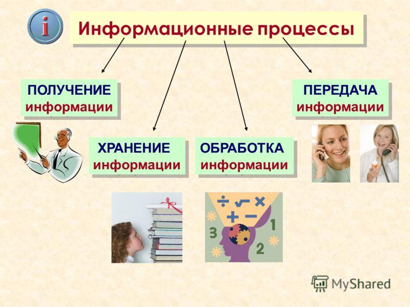 Как называются процессы связанные этими действиями с