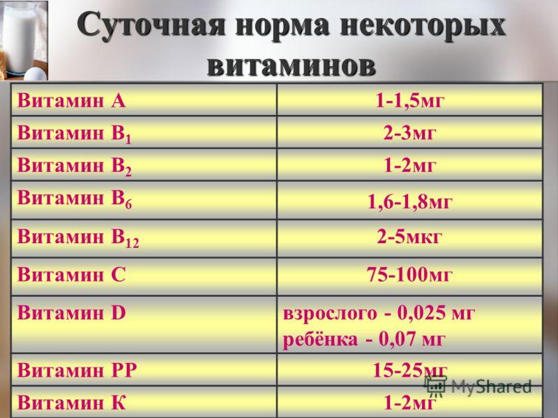 Суточная норма некоторых витаминов Витамин А1-1,5мг Витамин В 1 2-3мг Витамин В 2 1-2мг Витамин В 6 1,6-1,8мг Витамин В 12 2-5мкг Витамин С75-100мг Витамин Dвзрослого - 0,025 мг ребёнка - 0,07 мг Витамин РР15-25мг Витамин К1-2мг