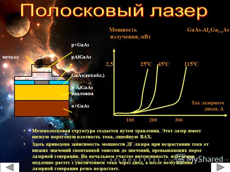 Мезополосковая структура создается путем травления. Этот лазер имеет низкую пороговую плотность тока, линейную ВАХ. Здесь приведена зависимость мощности ДГ-лазера при возрастании тока от низких значений спонтанной эмиссии до значений, превышающих пор