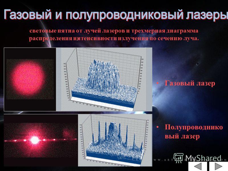 световые пятна от лучей лазеров и трехмерная диаграмма распределения интенсивности излучения по сечению луча. Газовый лазер Полупроводнико вый лазер