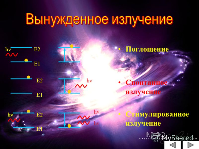 Поглощение Спонтанное излучение Стимулированное излучение Е2 Е1 Е2 Е1 Е2 hν