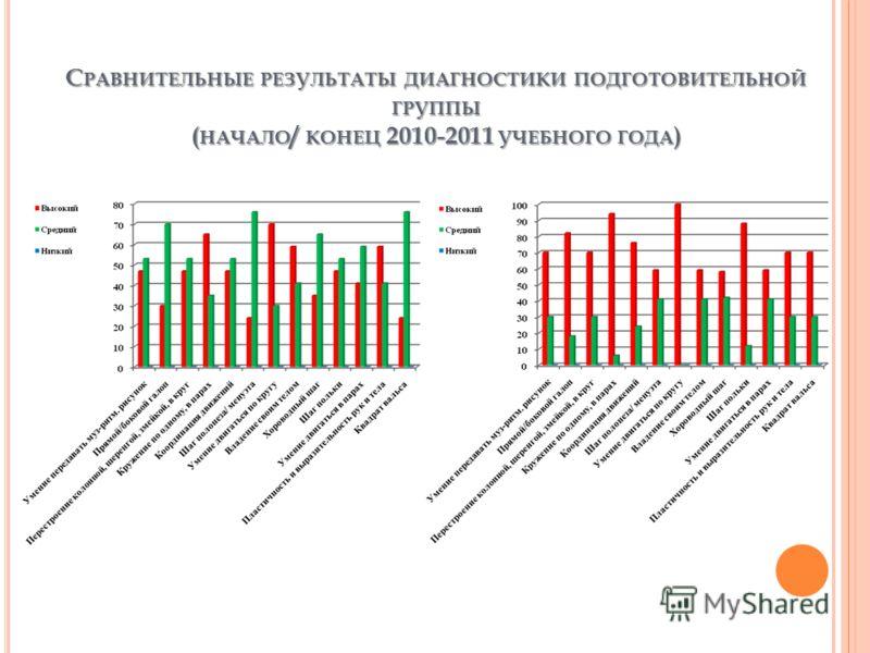 С РАВНИТЕЛЬНЫЕ РЕЗУЛЬТАТЫ ДИАГНОСТИКИ ПОДГОТОВИТЕЛЬНОЙ ГРУППЫ ( НАЧАЛО / КОНЕЦ 2010-2011 УЧЕБНОГО ГОДА )