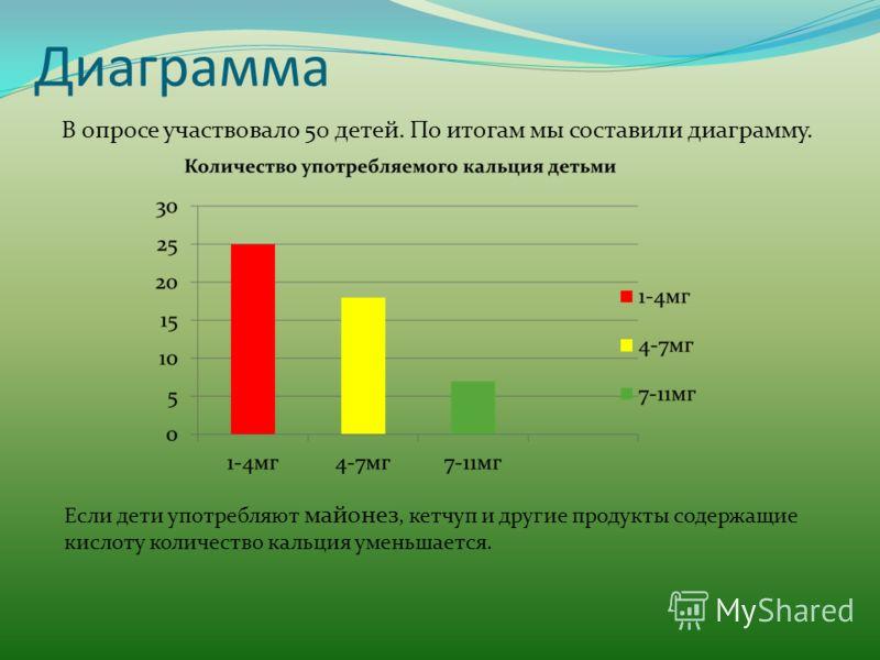 Диаграмма В опросе участвовало 50 детей. По итогам мы составили диаграмму. Если дети употребляют майонез, кетчуп и другие продукты содержащие кислоту количество кальция уменьшается.