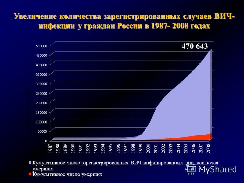 Увеличение количества зарегистрированных случаев ВИЧ- инфекции у граждан России в 1987- 2008 годах 470 643