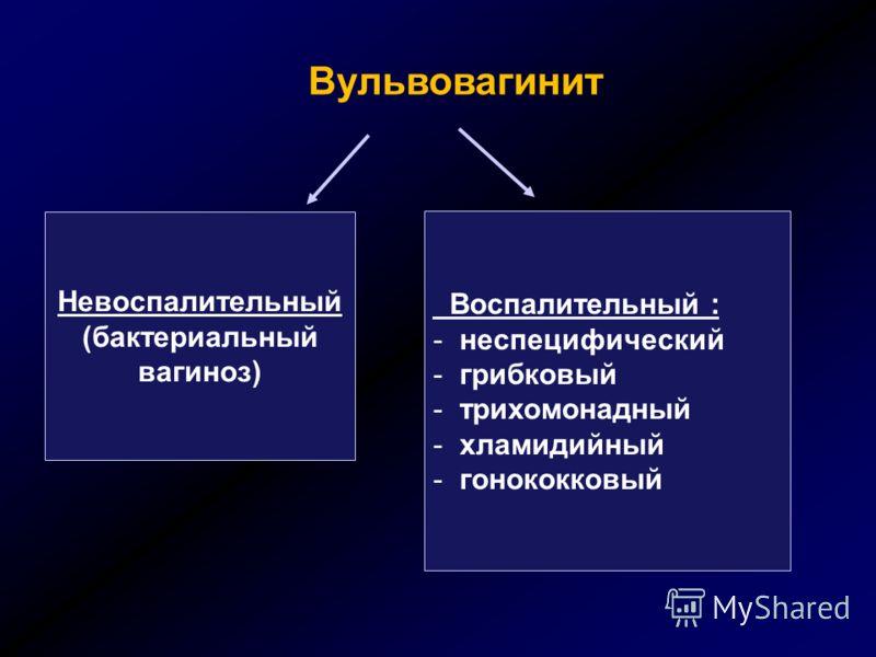 Вульвовагинит Невоспалительный (бактериальный вагиноз) Воспалительный : - неспецифический - грибковый - трихомонадный - хламидийный - гонококковый