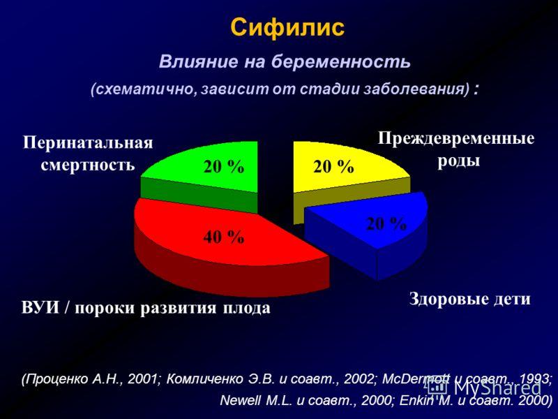 Сифилис Влияние на беременность (схематично, зависит от стадии заболевания) : (Проценко А.Н., 2001; Комличенко Э.В. и соавт., 2002; McDermott и соавт., 1993; Newell M.L. и соавт., 2000; Enkin M. и соавт. 2000) Перинатальная смертность Преждевременные