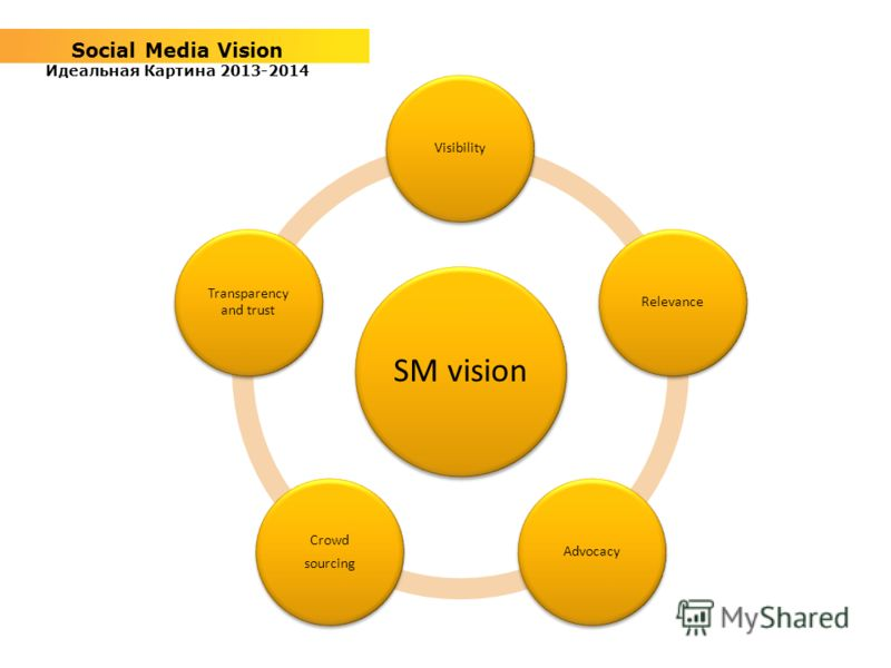 Social Media Vision Идеальная Картина 2013-2014 SM vision VisibilityRelevanceAdvocacy Crowd sourcing Transparency and trust