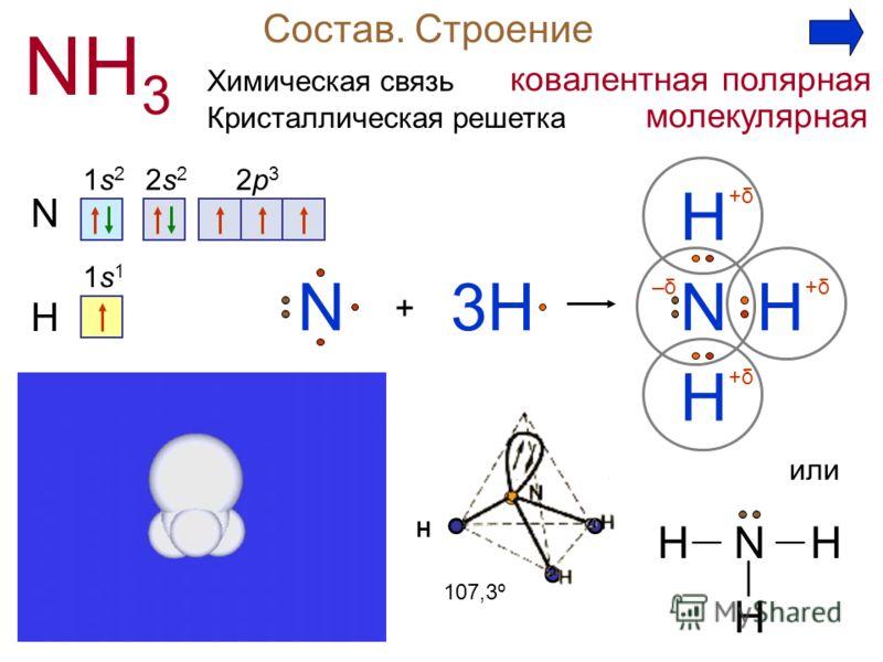 Состав. Строение NH 3 N 1s21s2 2s22s2 2p32p3 + H N H H3H H N 1s11s1 +δ+δ +δ+δ +δ+δ–δ–δ Н или H H HN 107,3º Химическая связь ковалентная полярная Кристаллическая решетка молекулярная