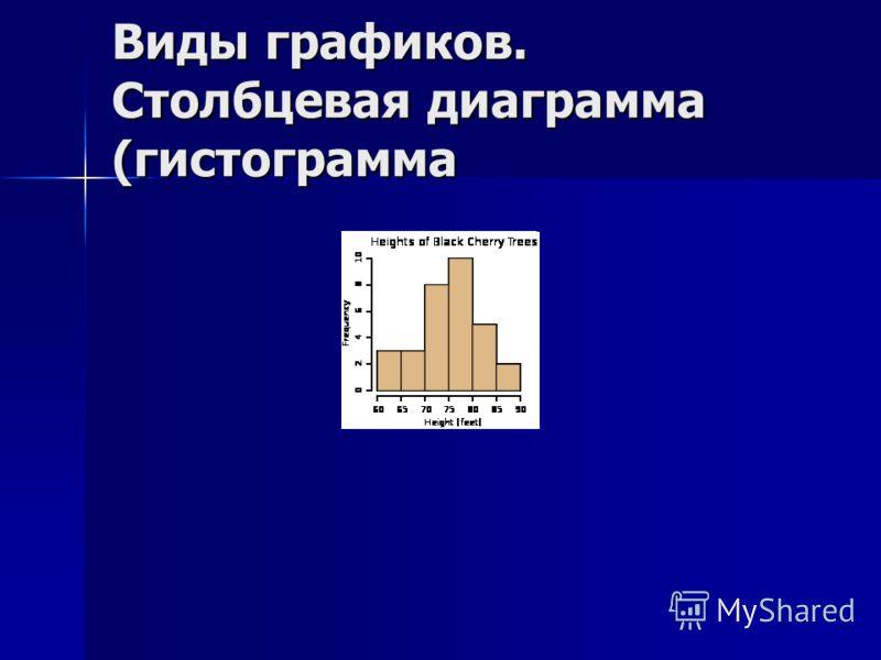 Виды графиков. Столбцевая диаграмма (гистограмма
