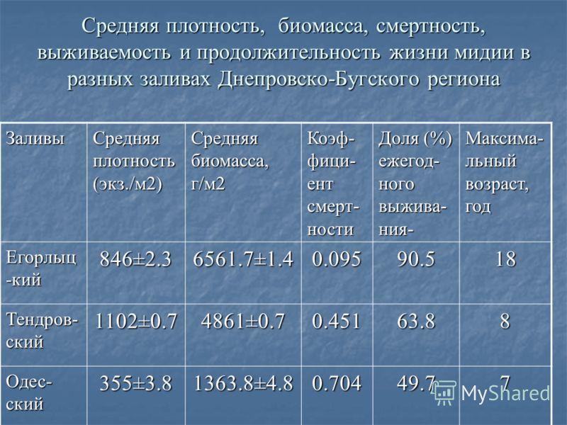 Средняя плотность, биомасса, смертность, выживаемость и продолжительность жизни мидии в разных заливах Днепровско-Бугского региона Заливы Средняя плотность (экз./м2) Средняя биомасса, г/м2 Коэф- фици- ент смерт- ности Доля (%) ежегод- ного выжива- ни