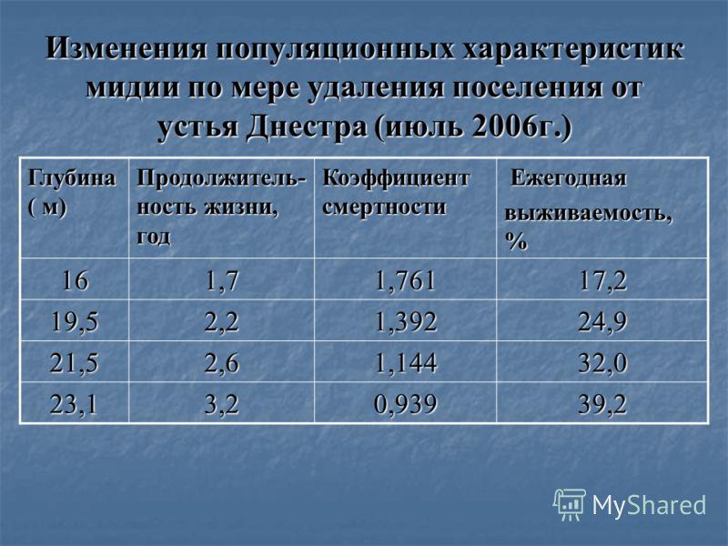 Изменения популяционных характеристик мидии по мере удаления поселения от устья Днестра (июль 2006г.) Глубина ( м) Продолжитель- ность жизни, год Коэффициент смертности Ежегодная Ежегодная выживаемость, % 161,71,76117,2 19,52,21,39224,9 21,52,61,1443