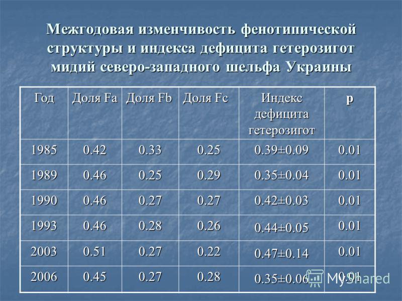 Межгодовая изменчивость фенотипической структуры и индекса дефицита гетерозигот мидий северо-западного шельфа Украины Год Доля Fa Доля Fb Доля Fc Индекс дефицита гетерозигот p 1985 0.42 0.33 0.25 0.39±0.09 0.01 1989 0.46 0.25 0.29 0.35±0.04 0.01 1990
