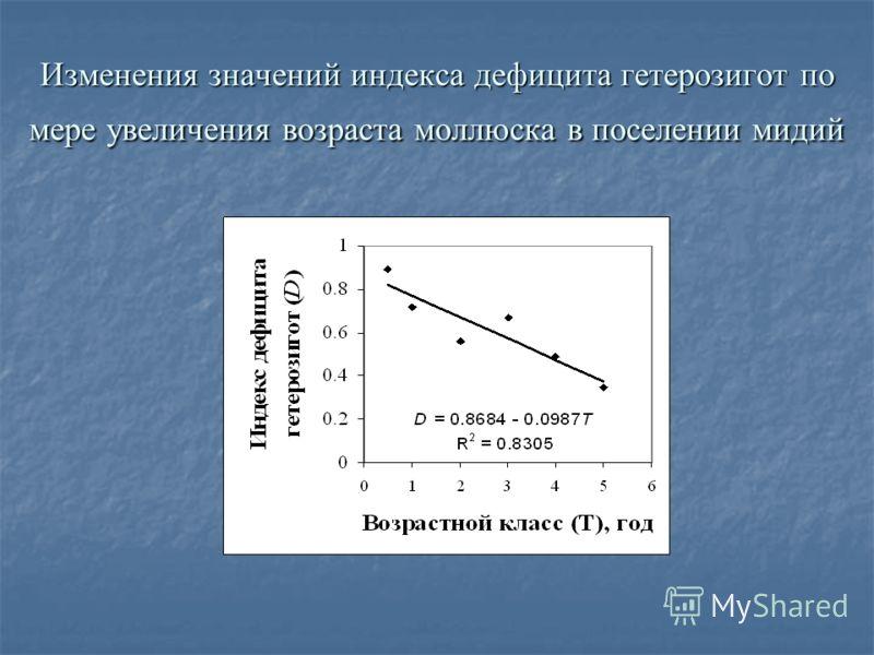 Изменения значений индекса дефицита гетерозигот по мере увеличения возраста моллюска в поселении мидий
