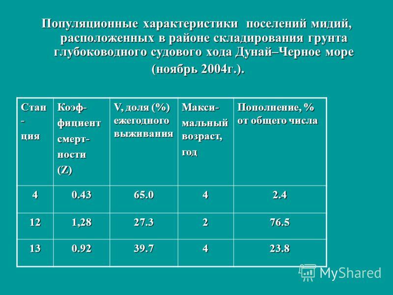 Популяционные характеристики поселений мидий, расположенных в районе складирования грунта глубоководного судового хода Дунай–Черное море (ноябрь 2004г.). Стан - цияКоэф-фициентсмерт-ности (Z) V, доля (%) ежегодного выживания Макси- мальный возраст, г