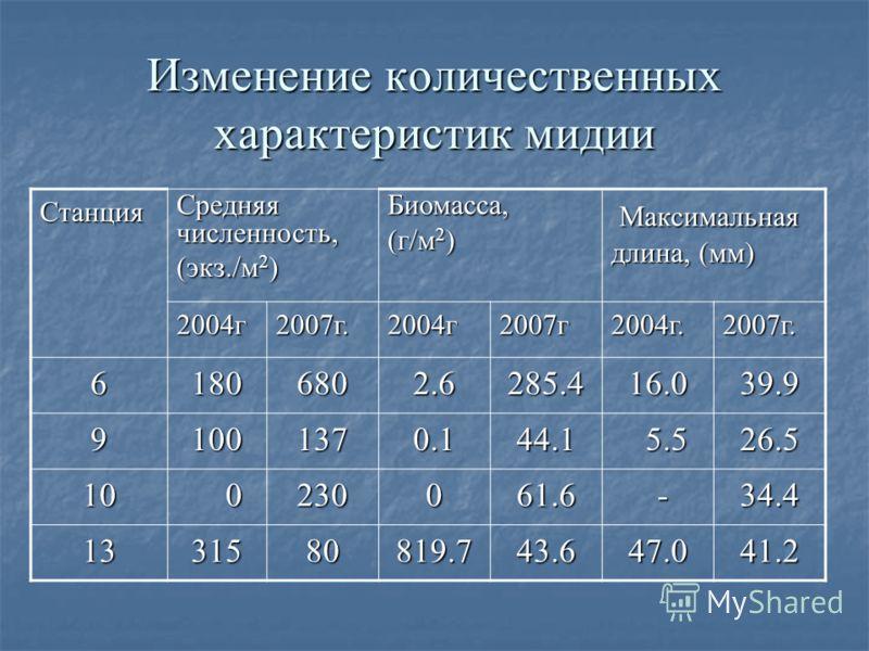 Изменение количественных характеристик мидии Станция Средняя численность, (экз./м 2 ) Биомасса, (г/м 2 ) Максимальная длина, (мм) Максимальная длина, (мм) 2004г2007г.2004г2007г2004г.2007г. 61806802.6285.416.039.9 91001370.144.1 5.5 5.526.5 10 0230061