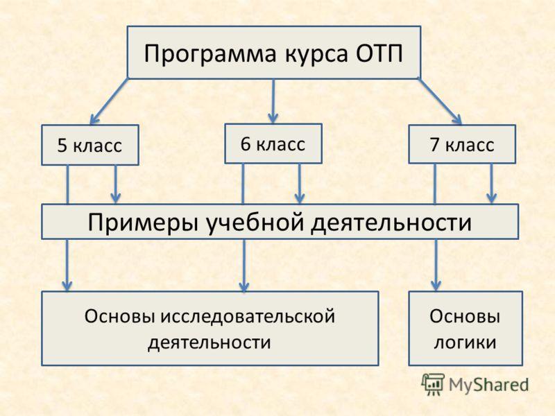Программа курса ОТП 5 класс 6 класс 7 класс Примеры учебной деятельности Основы исследовательской деятельности Основы логики