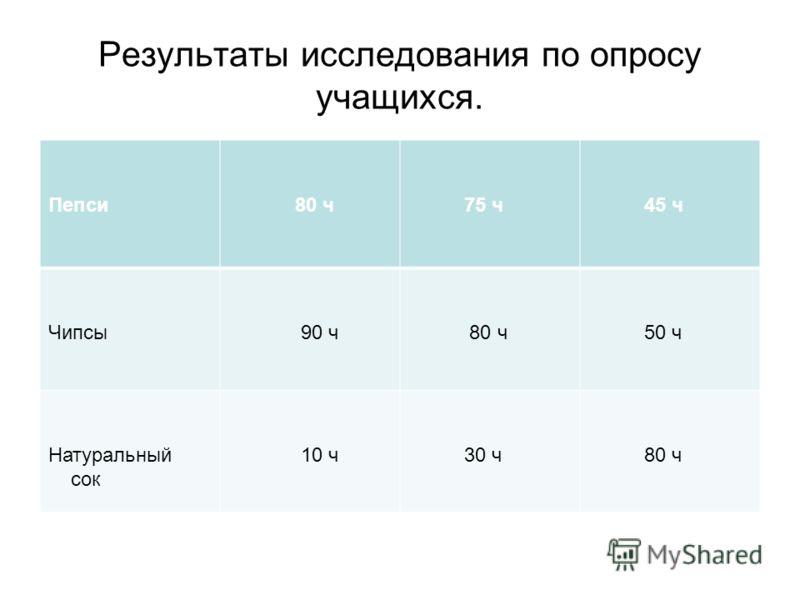 Результаты исследования по опросу учащихся. Пепси 80 ч 75 ч 45 ч Чипсы 90 ч 80 ч 50 ч Натуральный сок 10 ч 30 ч 80 ч