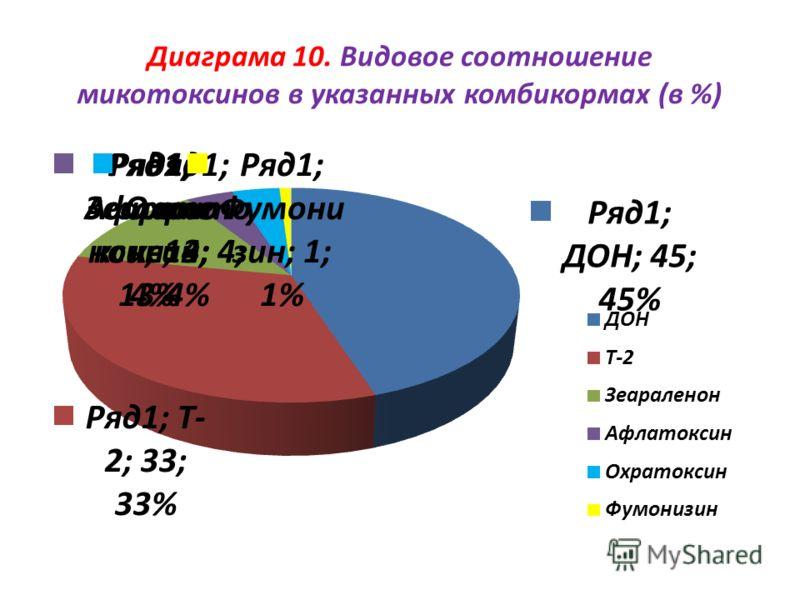 Диаграма 10. Видовое соотношение микотоксинов в указанных комбикормах (в %)