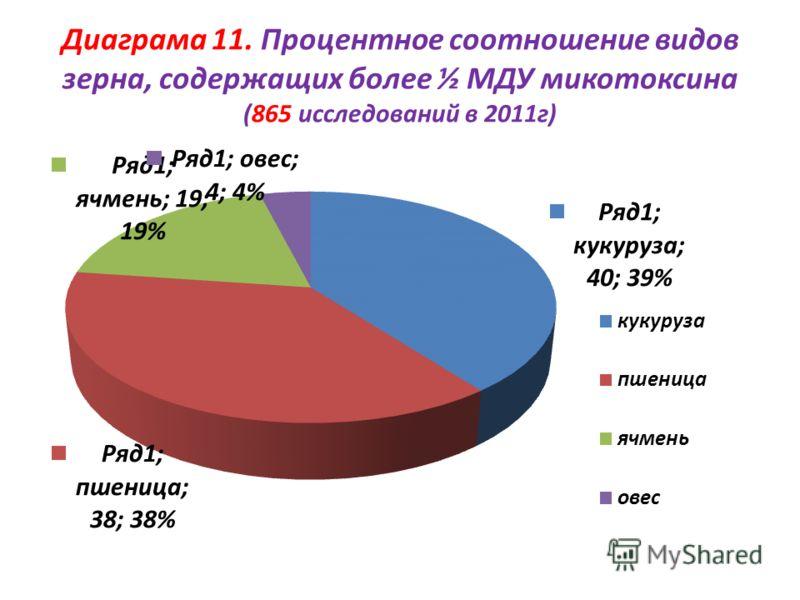 Диаграма 11. Процентное соотношение видов зерна, содержащих более ½ МДУ микотоксина (865 исследований в 2011г)