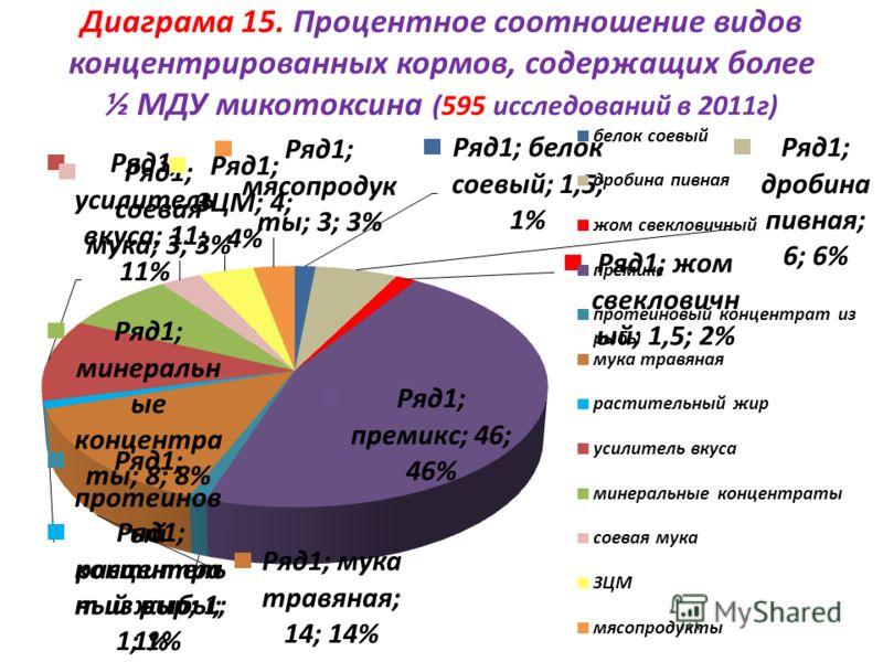 Диаграма 15. Процентное соотношение видов концентрированных кормов, содержащих более ½ МДУ микотоксина (595 исследований в 2011г)