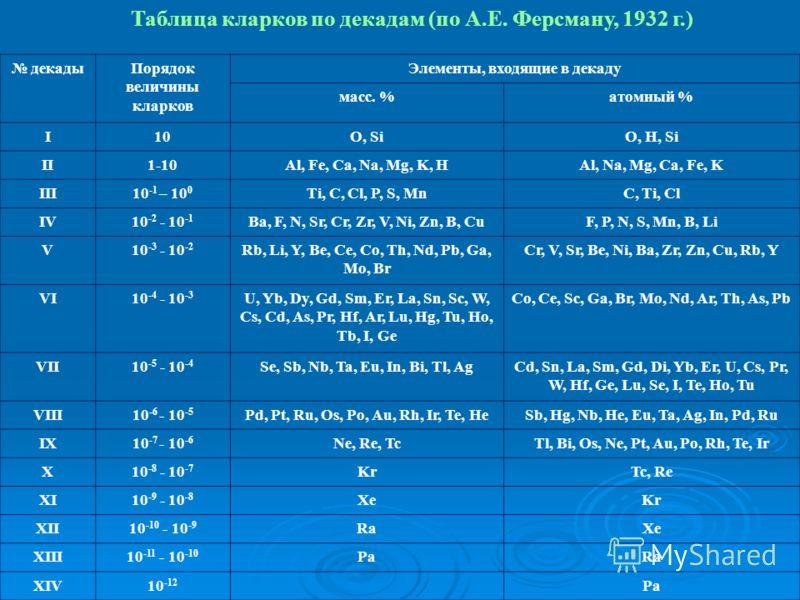 Таблица кларков по декадам (по А.Е. Ферсману, 1932 г.) декадыПорядок величины кларков Элементы, входящие в декаду масс. %атомный % I10O, SiO, H, Si II1-10Al, Fe, Ca, Na, Mg, K, HAl, Na, Mg, Ca, Fe, K III10 -1 – 10 0 Ti, C, Cl, P, S, MnC, Ti, Cl IV10