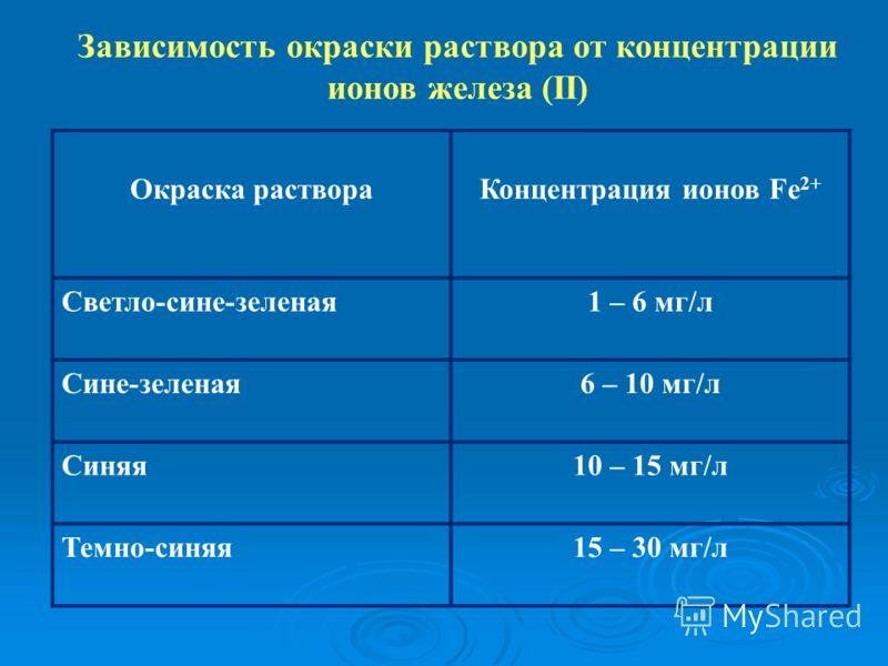 Зависимость окраски раствора от концентрации ионов железа (II) Окраска раствораКонцентрация ионов Fe 2+ Светло-сине-зеленая1 – 6 мг/л Сине-зеленая6 – 10 мг/л Синяя10 – 15 мг/л Темно-синяя15 – 30 мг/л