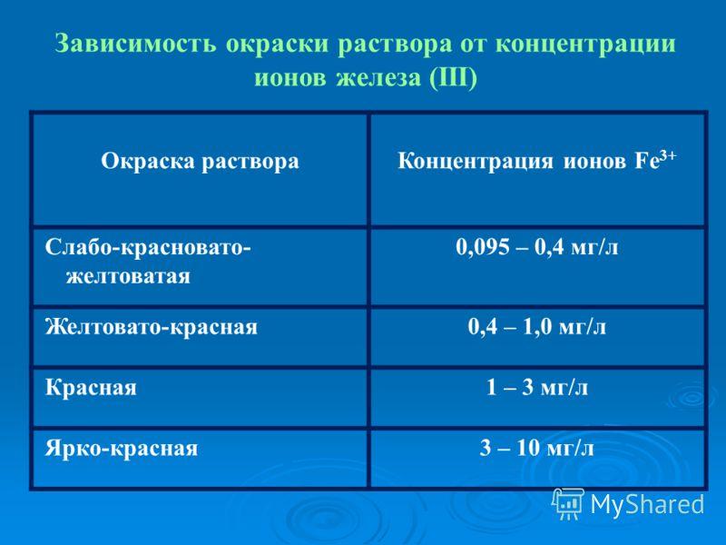 Зависимость окраски раствора от концентрации ионов железа (III) Окраска раствораКонцентрация ионов Fe 3+ Слабо-красновато- желтоватая 0,095 – 0,4 мг/л Желтовато-красная0,4 – 1,0 мг/л Красная1 – 3 мг/л Ярко-красная3 – 10 мг/л