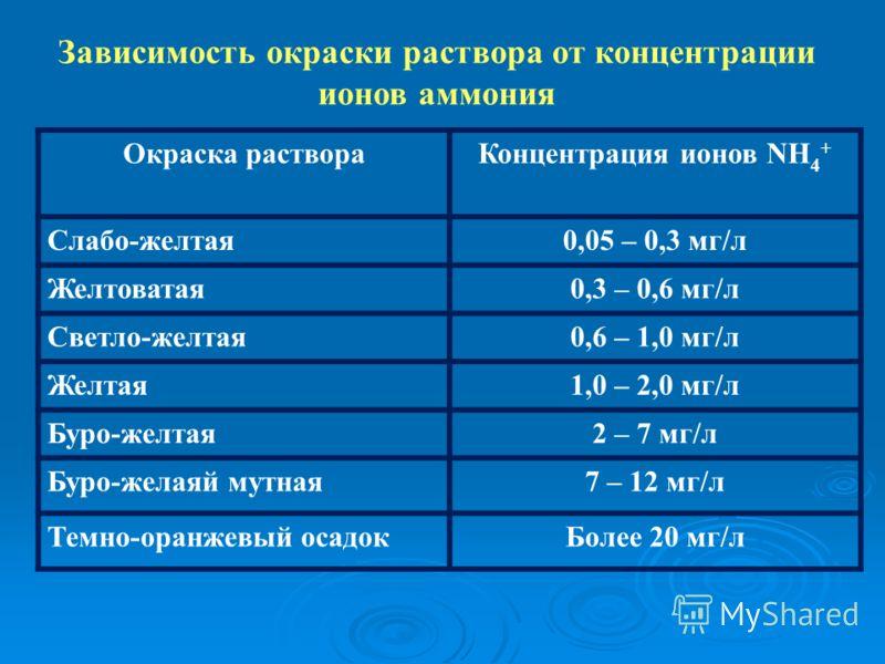Зависимость окраски раствора от концентрации ионов аммония Окраска раствораКонцентрация ионов NH 4 + Слабо-желтая0,05 – 0,3 мг/л Желтоватая0,3 – 0,6 мг/л Светло-желтая0,6 – 1,0 мг/л Желтая1,0 – 2,0 мг/л Буро-желтая2 – 7 мг/л Буро-желаяй мутная7 – 12