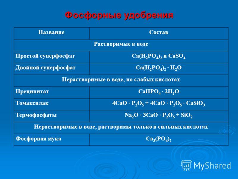 Фосфорные удобрения НазваниеСостав Растворимые в воде Простой суперфосфатСа(Н 2 РО 4 ) 2 и СаSO 4 Двойной суперфосфатСа(Н 2 РО 4 ) 2 Н 2 О Нерастворимые в воде, но слабых кислотах ПреципитатСаНРО 4 2Н 2 О Томаксилак4СаО Р 2 О 5 + 4СаО Р 2 О 5 СаSiО 3