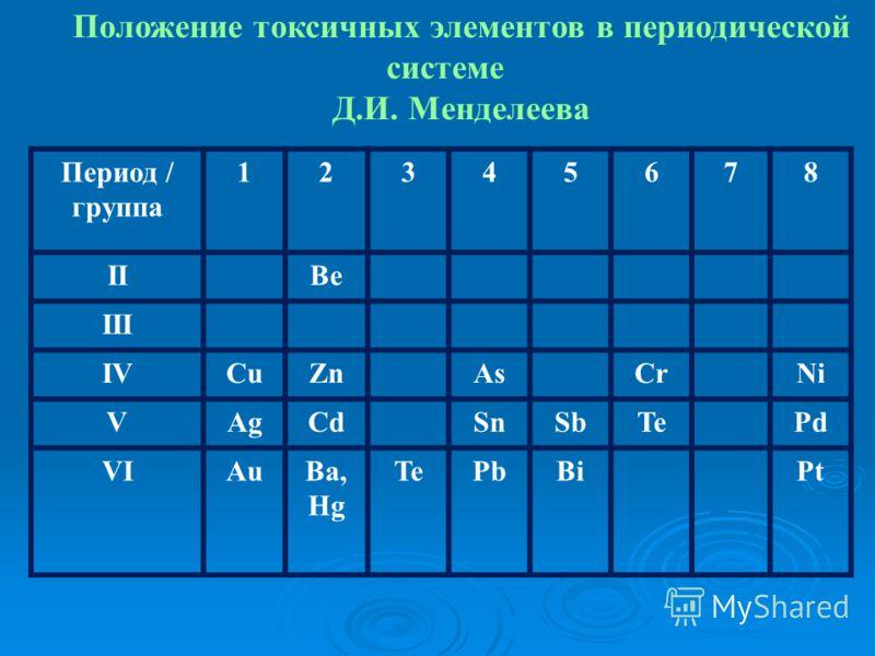 Положение токсичных элементов в периодической системе Д.И. Менделеева Период / группа 12345678 IIBe III IVCuZnAsCrNi VAgCdSnSbTePd VIAuBa, Hg TePbBiPt