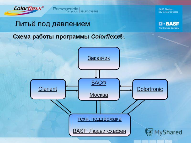 Литьё под давлением Схема работы программы Colorflexх®. техн. поддержака BASF, Людвигсхафен Clariant Colortronic Заказчик БАСФ Москва