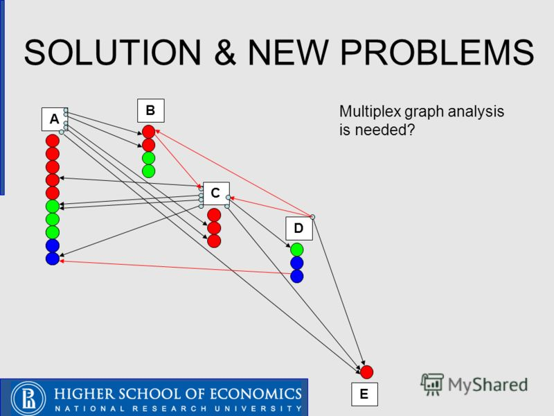 SOLUTION & NEW PROBLEMS A B C D E Multiplex graph analysis is needed?