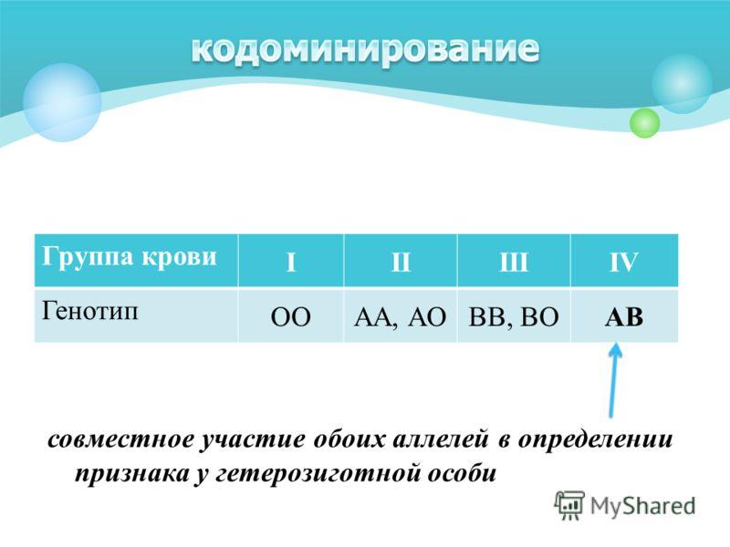 совместное участие обоих аллелей в определении признака у гетерозиготной особи Группа крови IIIIIIIV Генотип OOAA, AOBB, BOAB