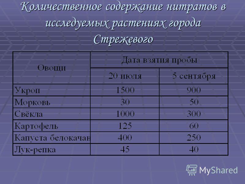 Количественное содержание нитратов в исследуемых растениях города Стрежевого